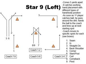 Learn badminton skills checklist